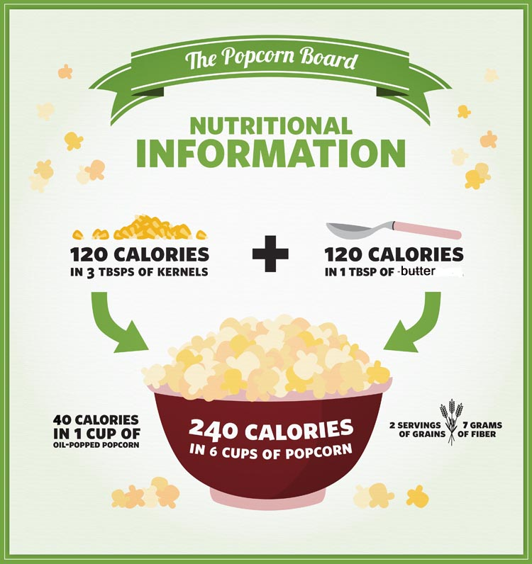 Is Microwave Popcorn Bad For Me? | Positively Sustainable