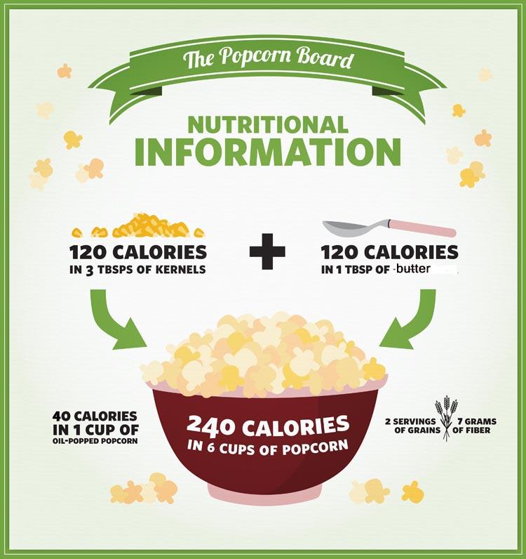 Popcorn Nutritional info from Popcorn Board